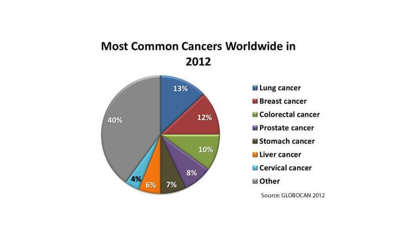 Που βγαίνει με κάποιον με καρκίνο του τραχήλου